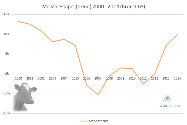 Trend melkveestapel gemeente Sint Anthonis