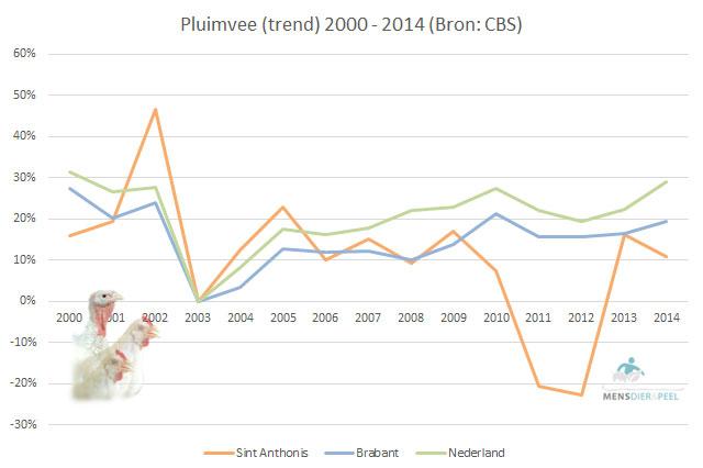 Trend pluimveestapel gemeente Sint Anthonis
