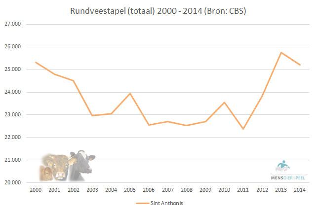 Rundveestapel (totaal) in gemeente Sint Anthonis