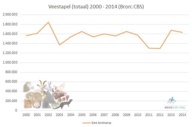 Veestapel (totaal) gemeente Sint Anthonis